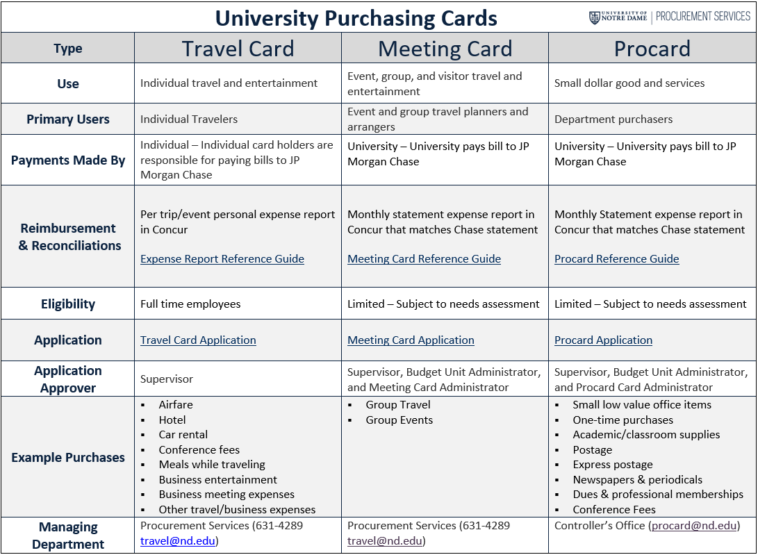University Purchasing Cards