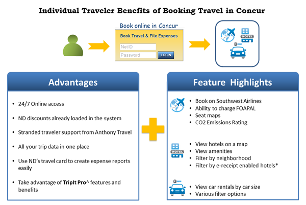 Traveler Benefits of Booking Travel in Concur